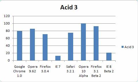 acid3 test