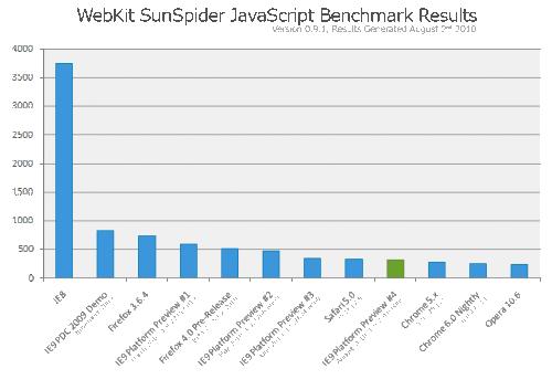 WebKit SunSpider IE9