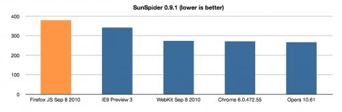 sunspider-all