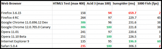 Web Browser Benchmark Results Comparison Ghacks Tech News