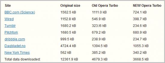 opera turbo gains