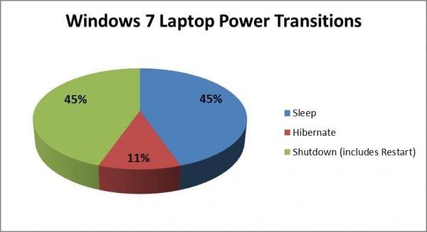 windows 7 laptop power transitions