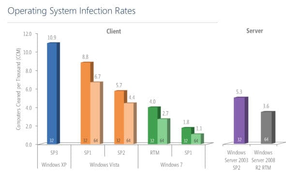 operating system infection rates