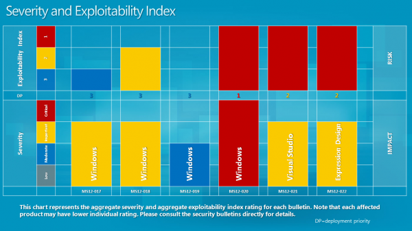 severity and explotability index march 2012