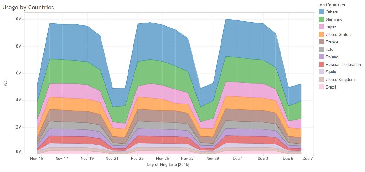 thunderbird users statistics