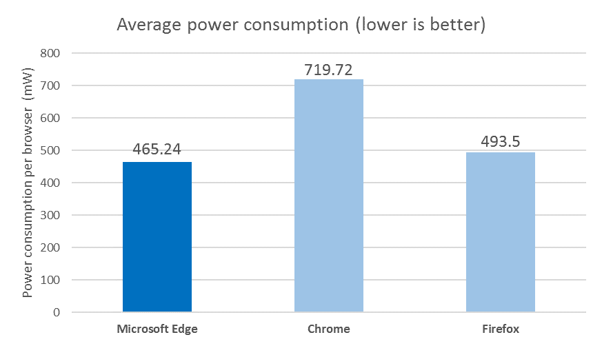 browser-power consumption telemetry