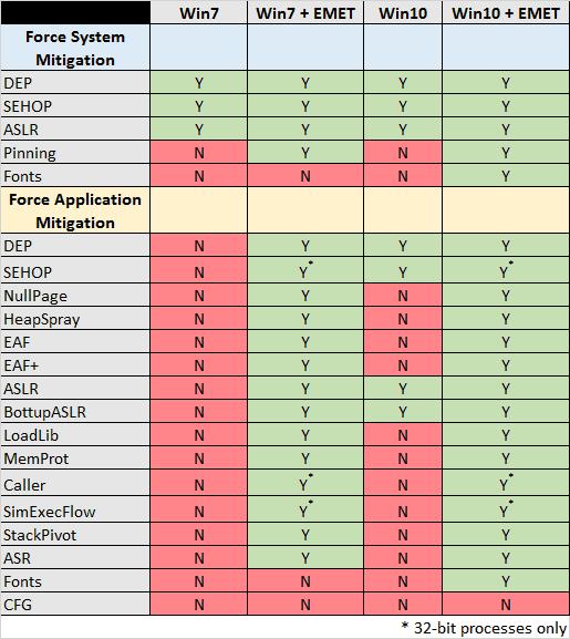 windows mitigations updated