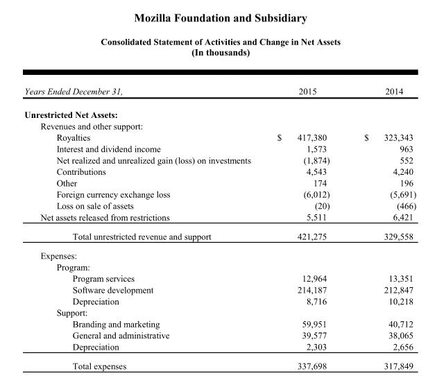 mozilla revenue expenses