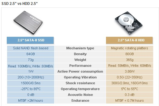solid state vs magnetic hard drives