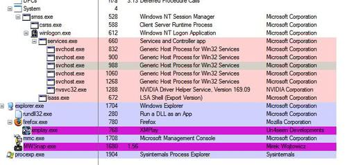 Analyzing the svchost.exe processes