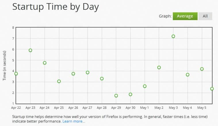 firefox-performance