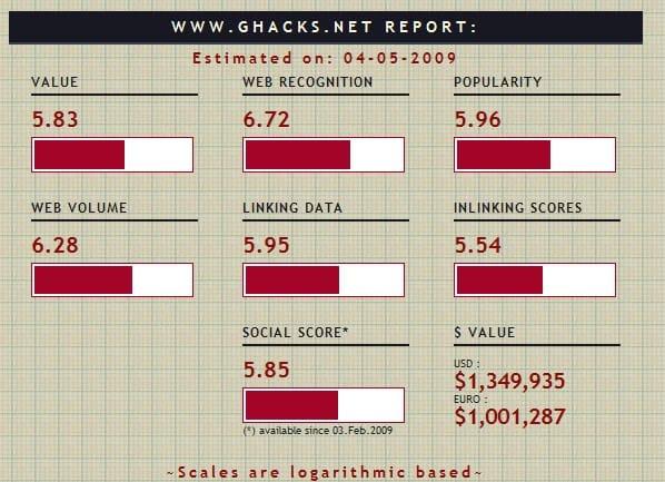 ghacks net value report