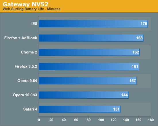 gateway nv52