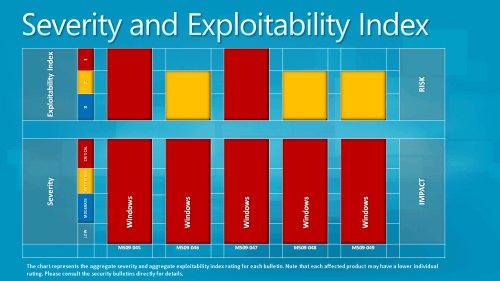 severity and exploitability index