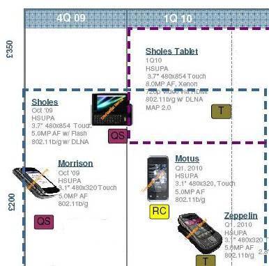 motorola-euro-roadmap