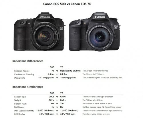 Compare Digital Cameras With Snapsort