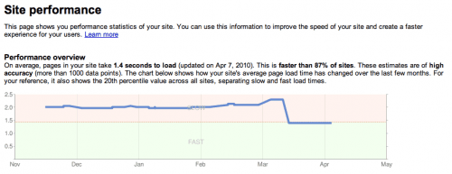 Google Adds Site Speed To Web Search Ranking Algorithm