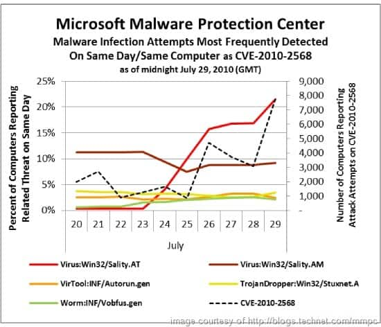 lnk stuxnet attacks