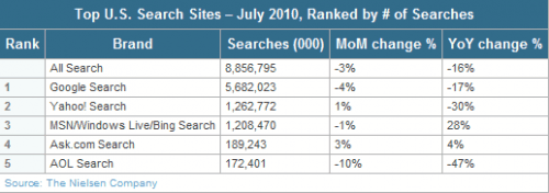 us search volume