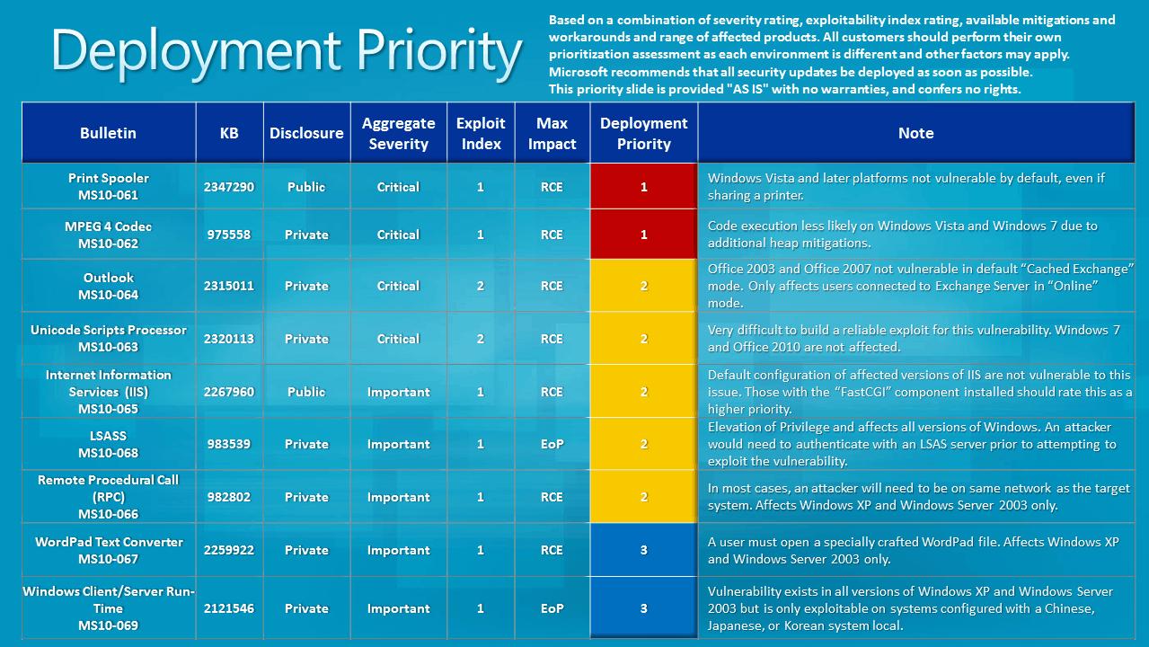 deployment priority