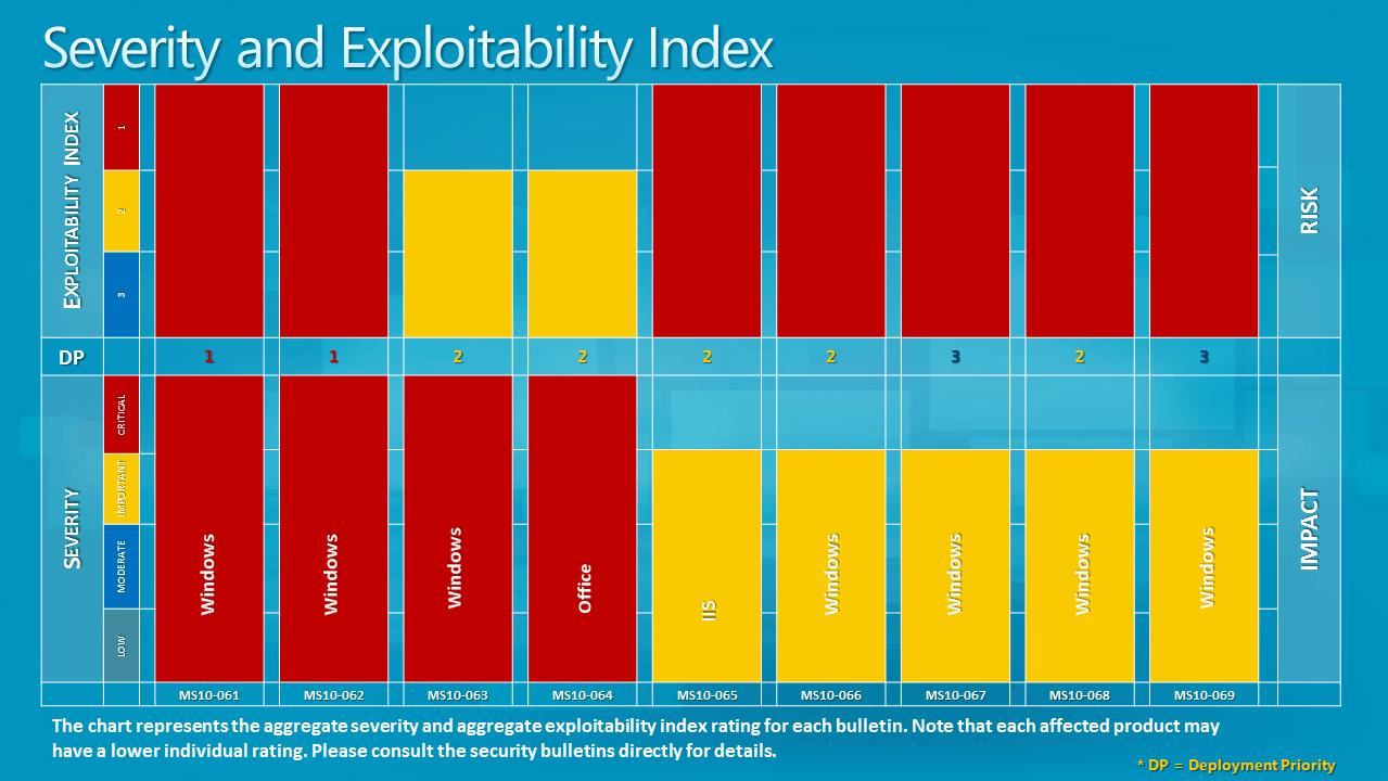 severity explotability index
