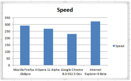 browser speed