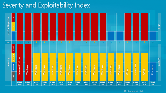 severity exploitability index