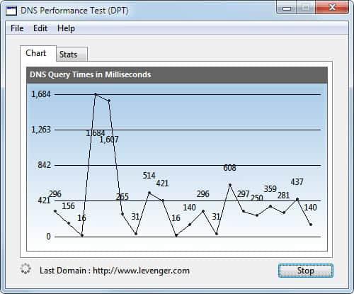 dns performance test