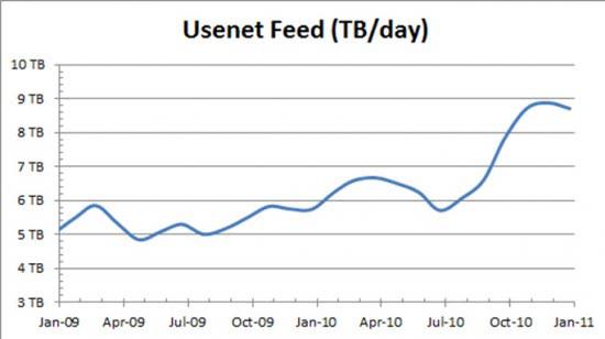usenet feed