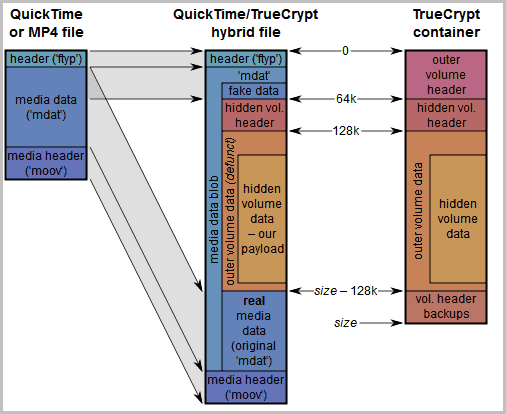 hide true crypt volume