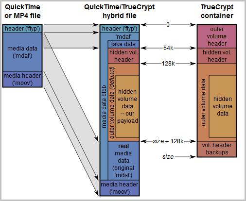 hide true crypt volume