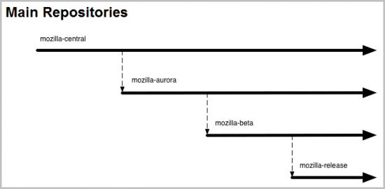 mozilla repositories
