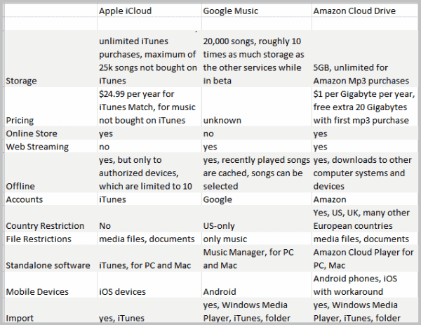 apple icloud google music amazon cloud drive