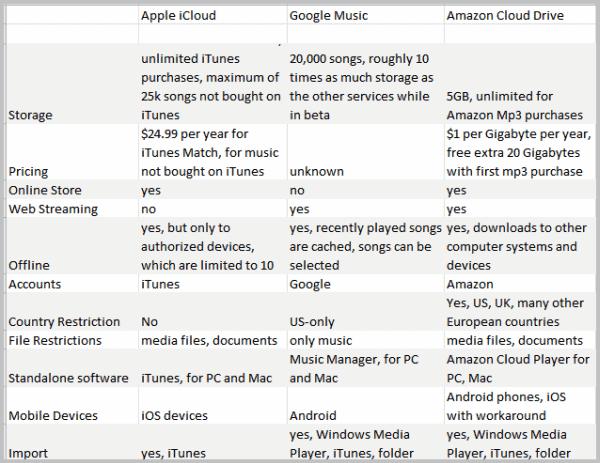 apple icloud google music amazon cloud drive