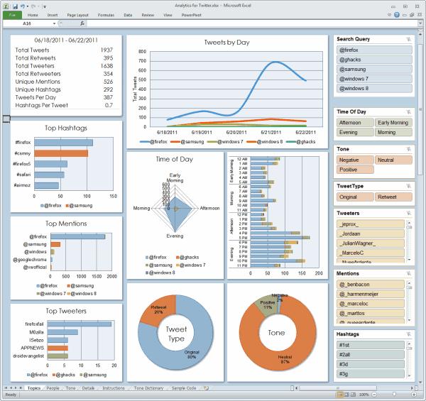 Microsoft Analytics For Twitter - gHacks Tech News
