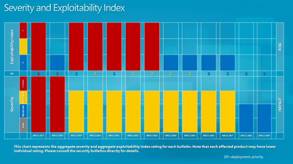 severity-exploitability-index