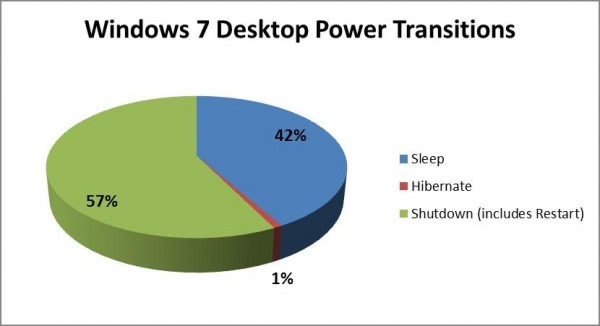 windows 7 desktop power transitions