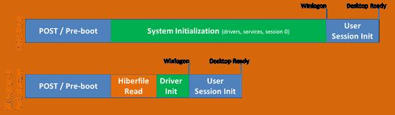 windows 8 fast startup
