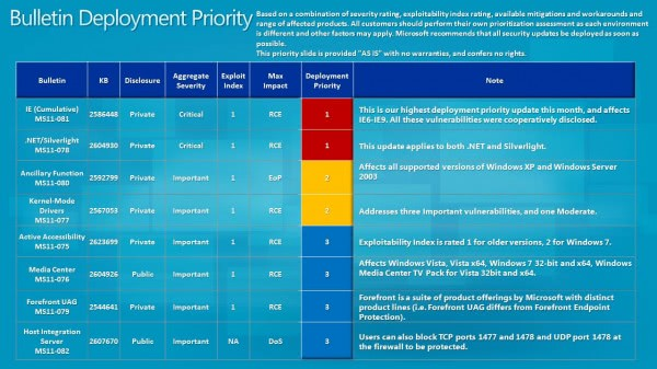 bulletin deployment priority october 2011