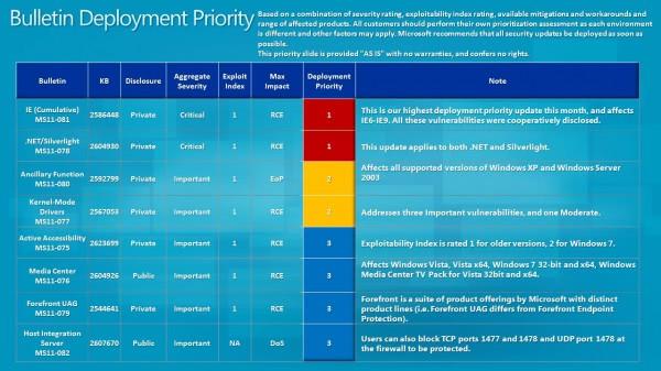 bulletin deployment priority october 2011
