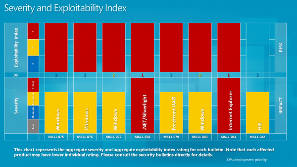 severity exploitability index october 2011