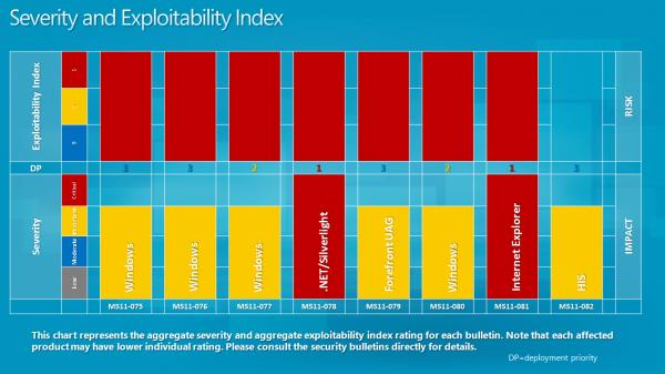 severity exploitability index october 2011