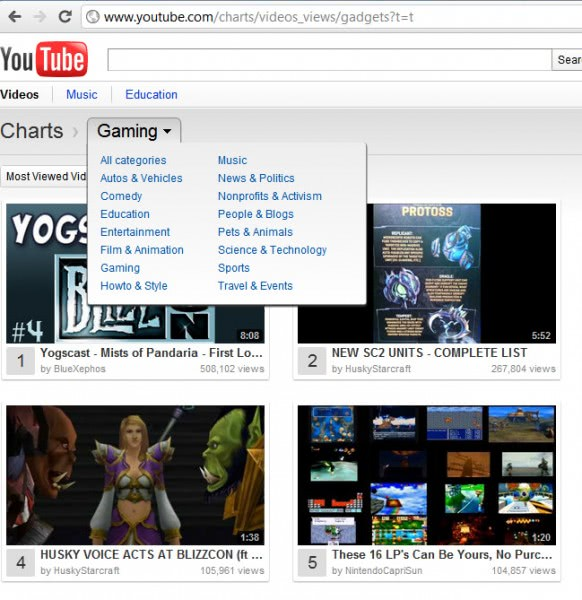 youtube video charts
