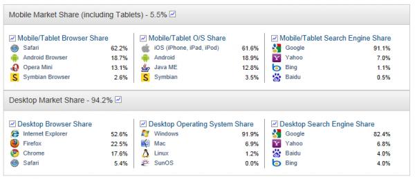 IE Drops to 50% Browser Market Share - gHacks Tech News