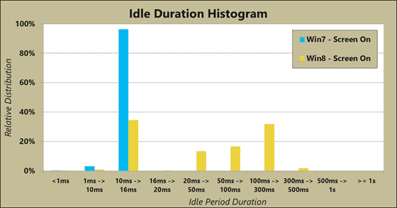 windows 8 idle duration