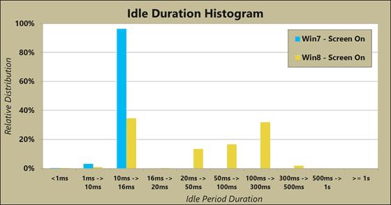 windows 8 idle duration