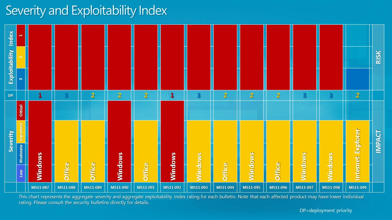 severity exploitability index