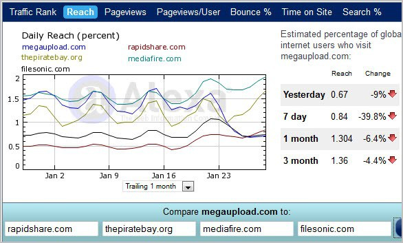 megaupload traffic winners