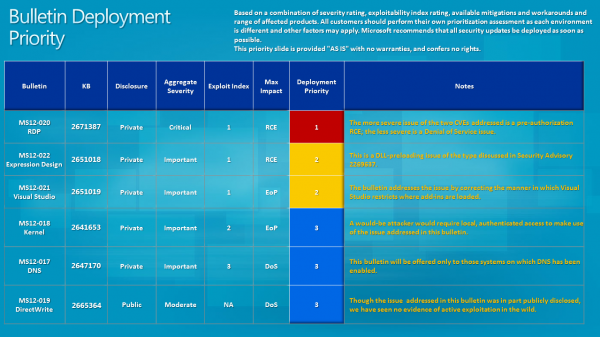 bulletin deployment priority march 2012