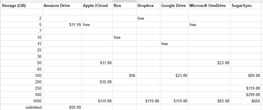Cloud Drive Price Comparison: Amazon, Apple, Google, Box, Dropbox, Skydrive and SugarSync